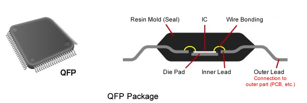 Qfp Package IC Packages|A...